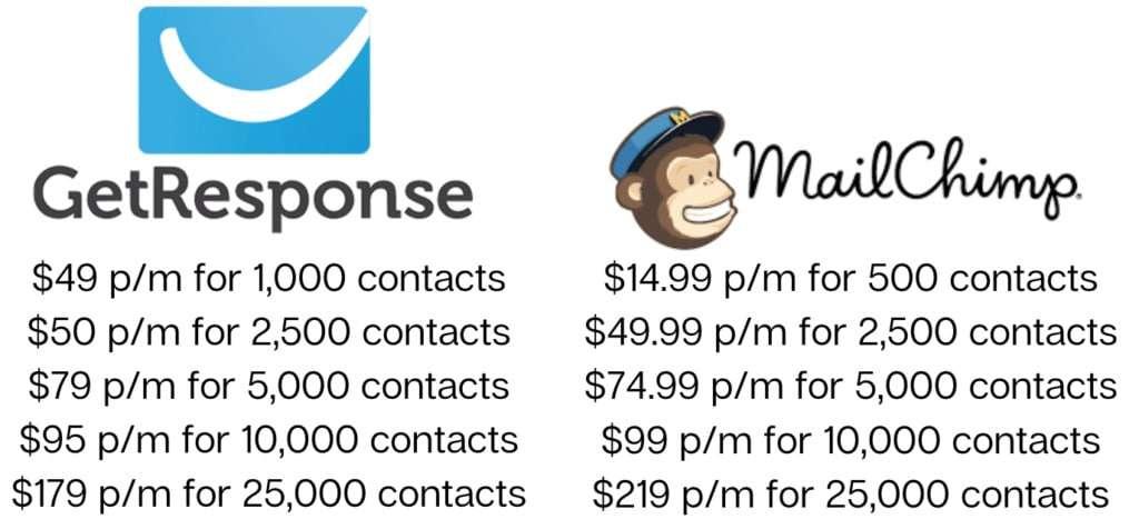 GetResponse vs MailChimp Pricing Chart