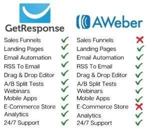 GetResponse vs AWeber Features Chart