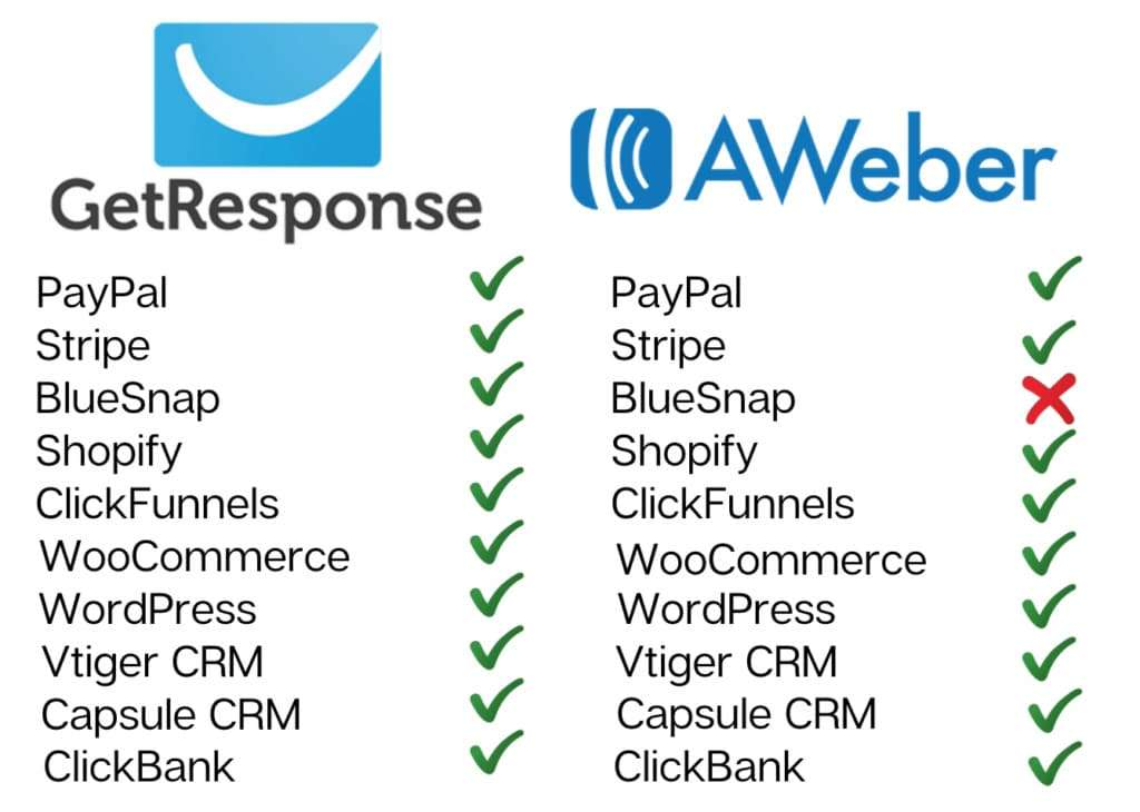 GetResponse vs AWeber Integrations Chart